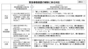 4-1【資料4-1】緊急事態措置の緩和等に係る対応について_page-0001