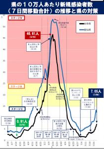 岐阜県感染者数