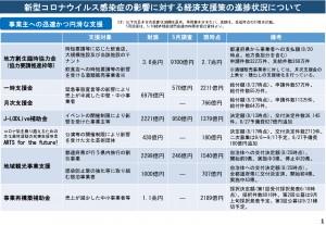 新型コロナウイルス感染症の影響に対する経済支援策の進捗状況について_pages-to-jpg-0001