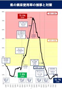 県内病床使用率